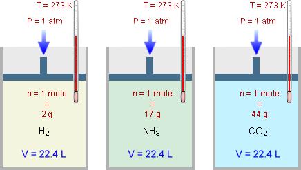 Le leggi dei gas g m p e - Volumi uguali di gas diversi ...
